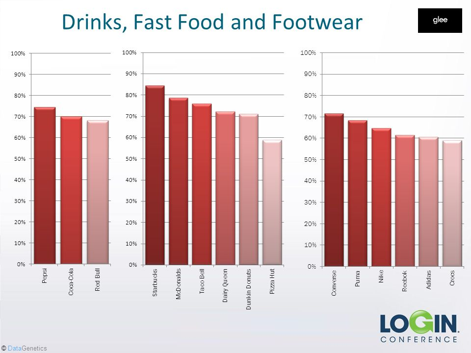© DataGenetics Drinks, Fast Food and Footwear