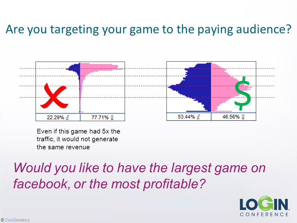 © DataGenetics Are you targeting your game to the paying audience.