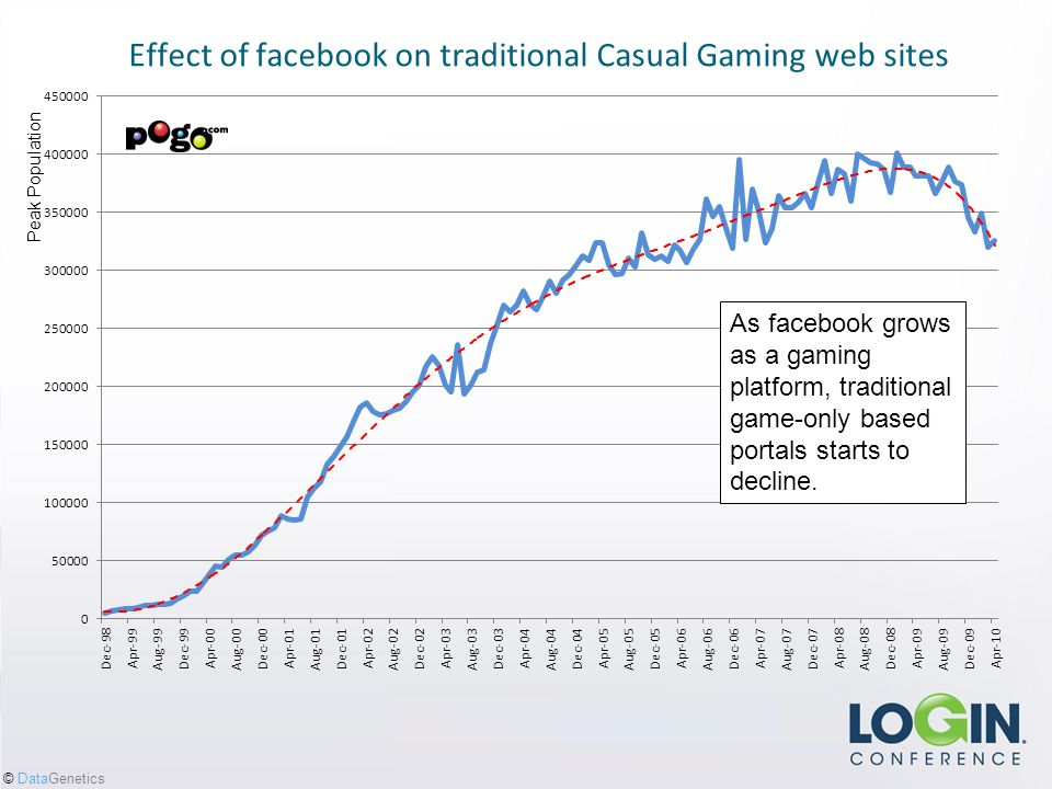 © DataGenetics People love to play games.