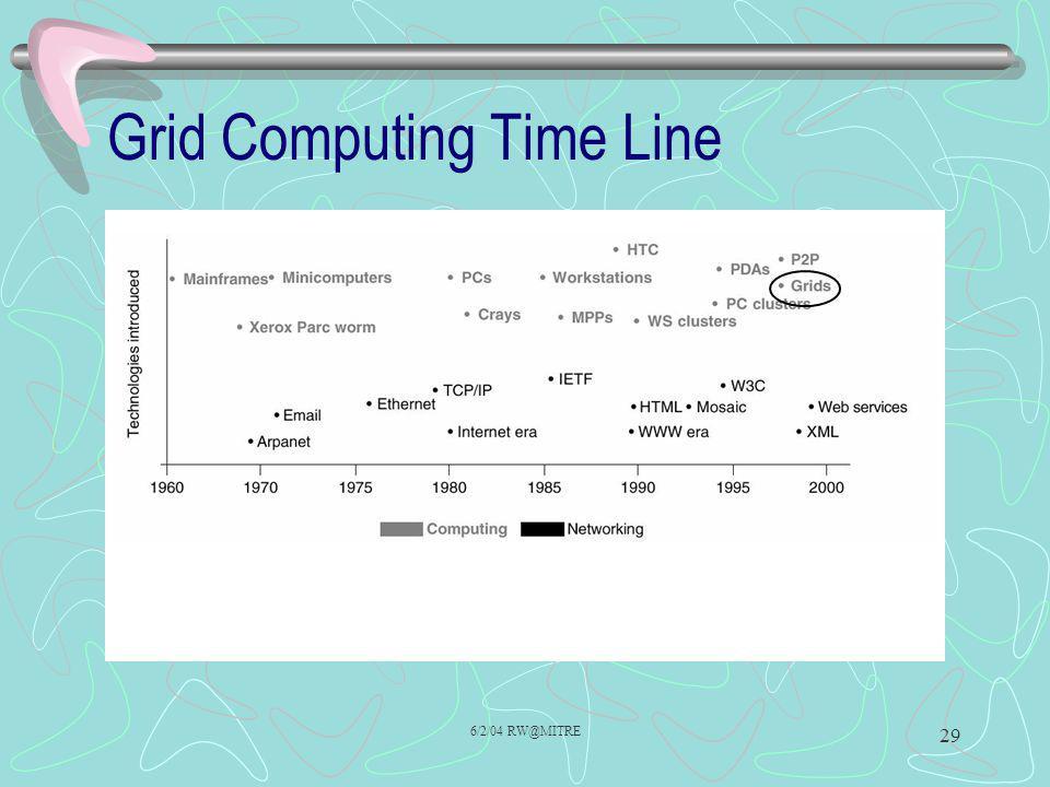 6/2/04 RW@MITRE 29 Grid Computing Time Line