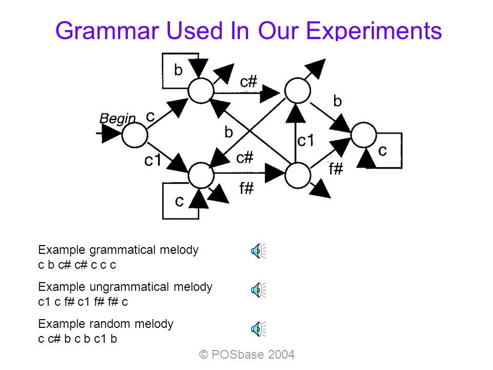 © POSbase 2004 Grammar Used In Our Experiments b c# b f# b Example grammatical melody c b c# c# c c c Example ungrammatical melody c1 c f# c1 f# f# c Example random melody c c# b c b c1 b
