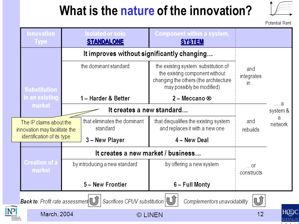 March, 2004 © LINEN 12 What is the nature of the innovation.
