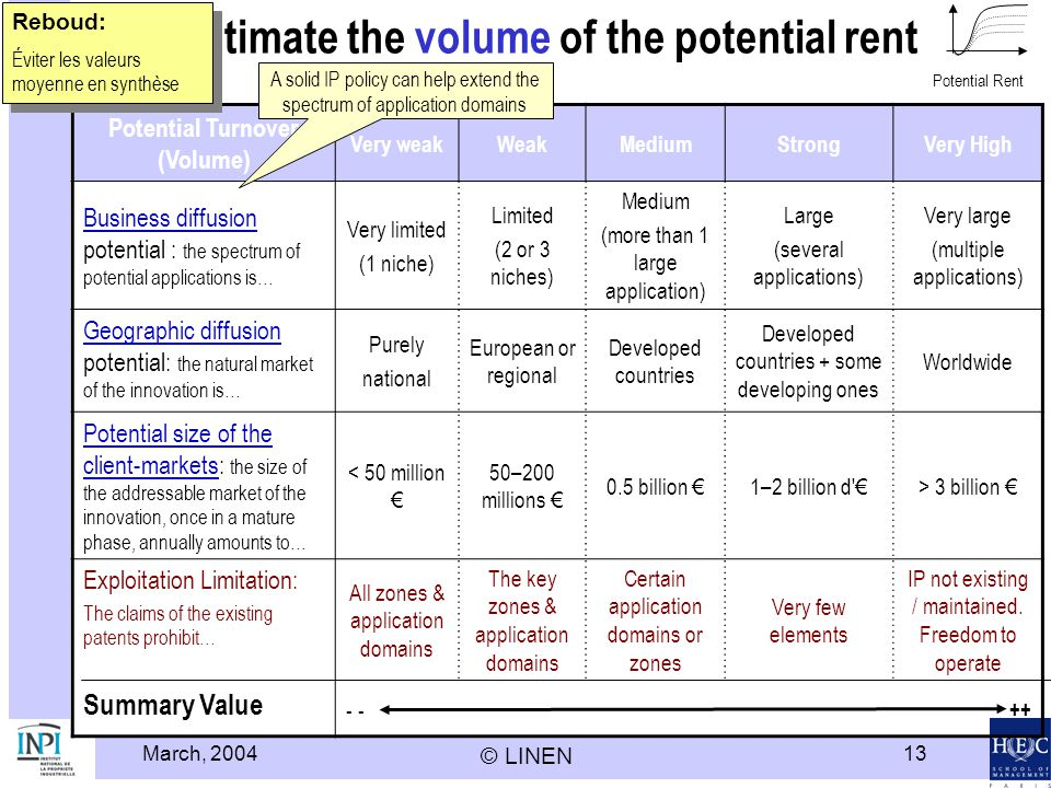 March, 2004 © LINEN 13 Estimate the volume of the potential rent Potential Turnover (Volume) Very weakWeakMediumStrongVery High Business diffusion Business diffusion potential : the spectrum of potential applications is… Very limited (1 niche) Limited (2 or 3 niches) Medium (more than 1 large application) Large (several applications) Very large (multiple applications) Geographic diffusion Geographic diffusion potential: the natural market of the innovation is… Purely national European or regional Developed countries Developed countries + some developing ones Worldwide Potential size of the client-marketsPotential size of the client-markets: the size of the addressable market of the innovation, once in a mature phase, annually amounts to… < 50 million 50–200 millions 0.5 billion 1–2 billion d > 3 billion Exploitation Limitation: The claims of the existing patents prohibit… All zones & application domains The key zones & application domains Certain application domains or zones Very few elements IP not existing / maintained.