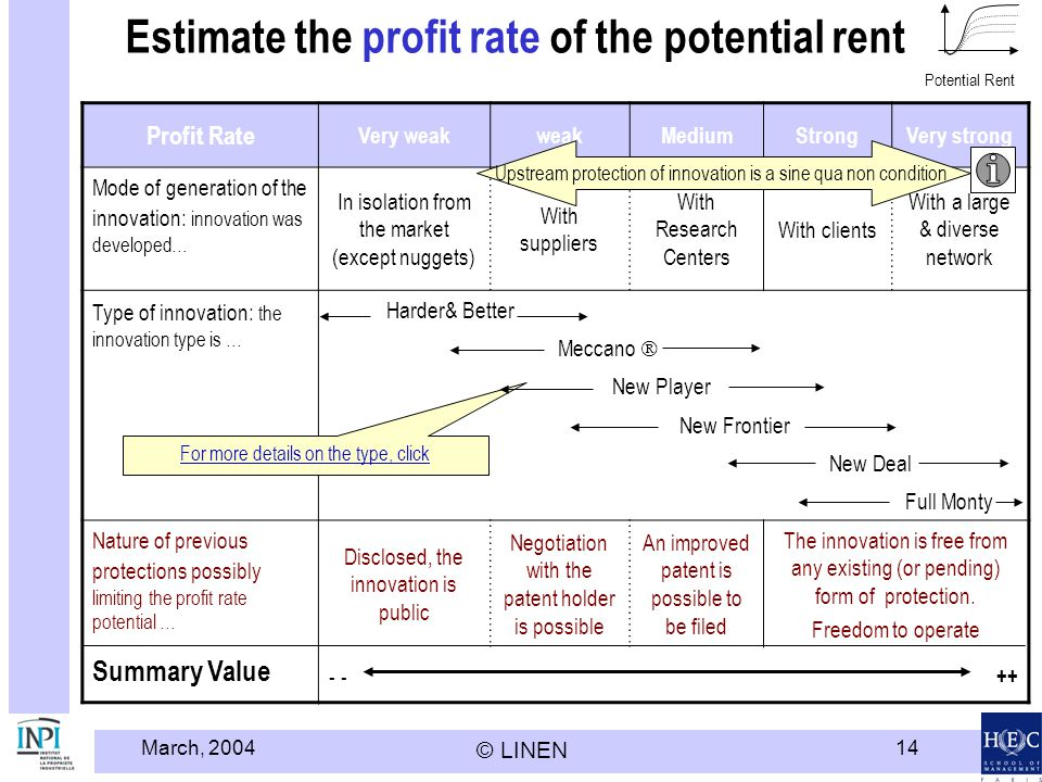March, 2004 © LINEN 14 Estimate the profit rate of the potential rent Profit Rate Very weakweakMediumStrongVery strong Mode of generation of the innov