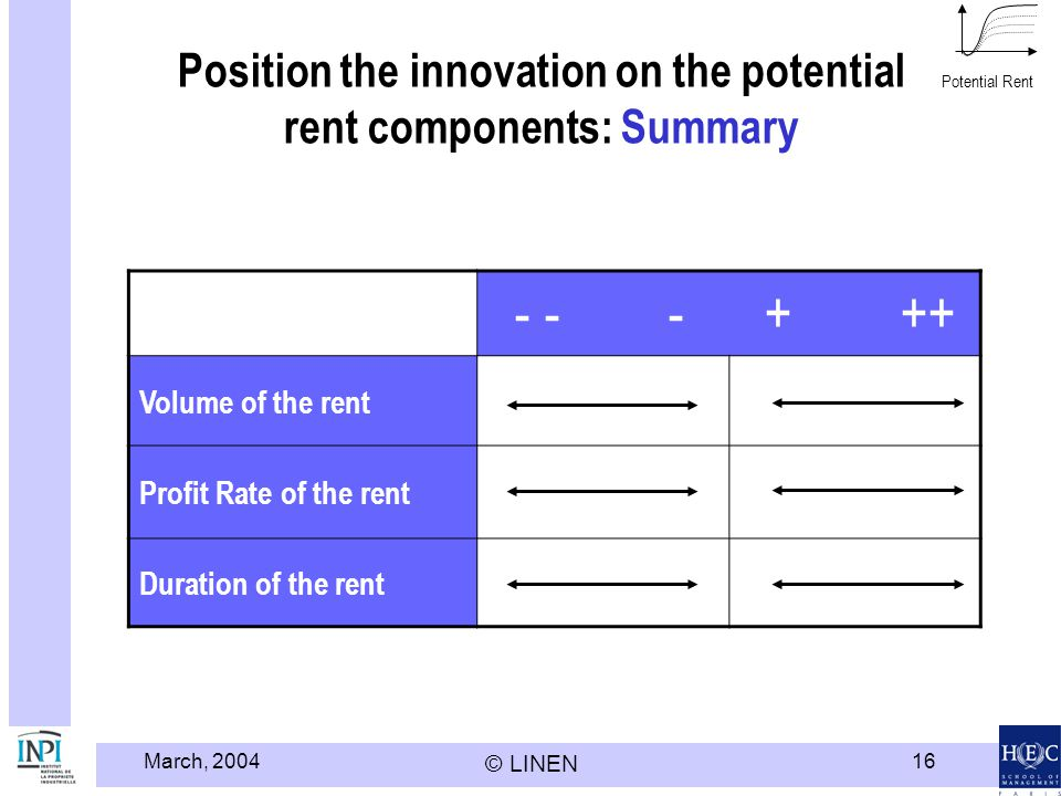 March, 2004 © LINEN 16 Position the innovation on the potential rent components: Summary Potential Rent - - - + ++ Volume of the rent Profit Rate of t