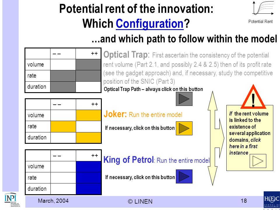 March, 2004 © LINEN 18 Potential rent of the innovation: Which Configuration?Configuration duration rate volume ++– duration rate volume ++– Potential Rent …and which path to follow within the model If necessary, click on this button Joker: Run the entire model King of Petrol : Run the entire model duration rate volume ++– Optical Trap : First ascertain the consistency of the potential rent volume (Part 2.1, and possibly 2.4 & 2.5) then of its profit rate (see the gadget approach) and, if necessary, study the competitive position of the SNIC (Part 3) Optical Trap Path – always click on this button If click here in a first instance If the rent volume is linked to the existence of several application domains, click here in a first instance !