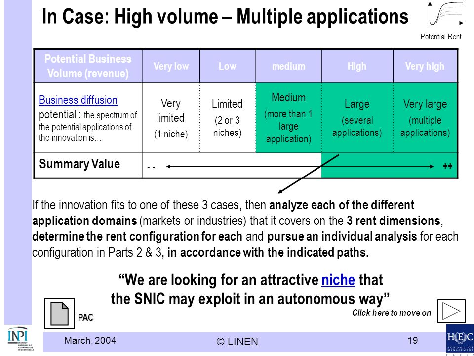March, 2004 © LINEN 19 In Case: High volume – Multiple applications Potential Business Volume (revenue) Very lowLowmediumHighVery high Business diffusion Business diffusion potential : the spectrum of the potential applications of the innovation is… Very limited (1 niche) Limited (2 or 3 niches) Medium (more than 1 large application) Large (several applications) Very large (multiple applications) Summary Value - ++ If the innovation fits to one of these 3 cases, then analyze each of the different application domains (markets or industries) that it covers on the 3 rent dimensions, determine the rent configuration for each and pursue an individual analysis for each configuration in Parts 2 & 3, in accordance with the indicated paths.