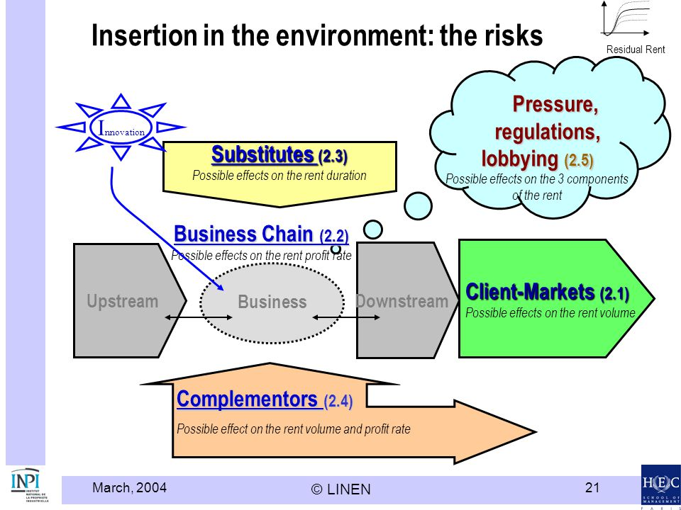 March, 2004 © LINEN 21 Insertion in the environment: the risks Residual Rent Upstream Downstream Substitutes Substitutes (2.3) Substitutes Possible ef