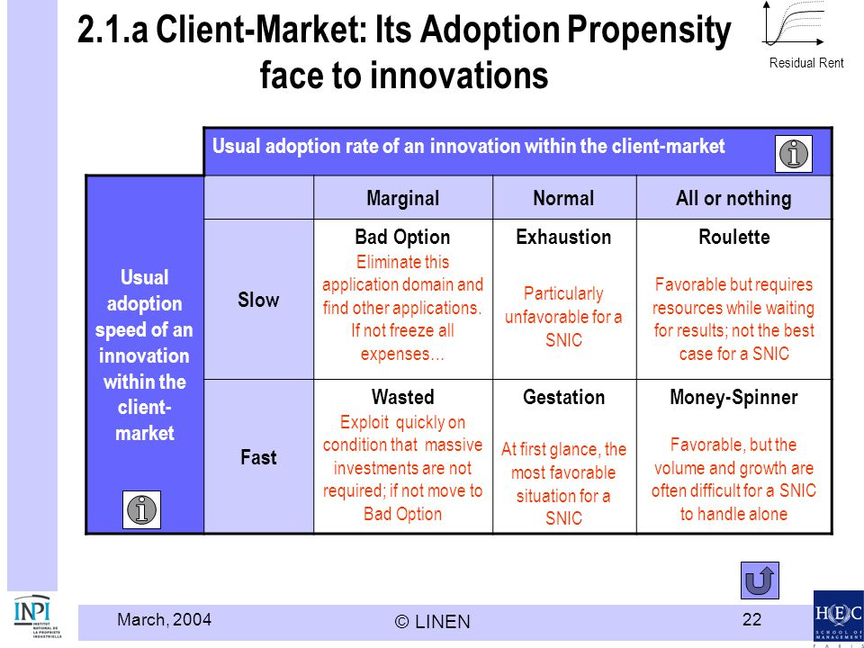 March, 2004 © LINEN 22 2.1.a Client-Market: Its Adoption Propensity face to innovations Usual adoption rate of an innovation within the client-market Usual adoption speed of an innovation within the client- market MarginalNormalAll or nothing Slow Bad Option Eliminate this application domain and find other applications.