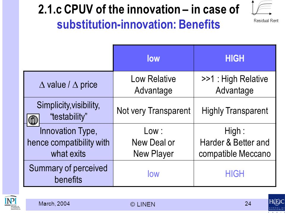 March, 2004 © LINEN 24 2.1.c CPUV of the innovation – in case of substitution-innovation: Benefits lowHIGH value / price Low Relative Advantage >>1 :