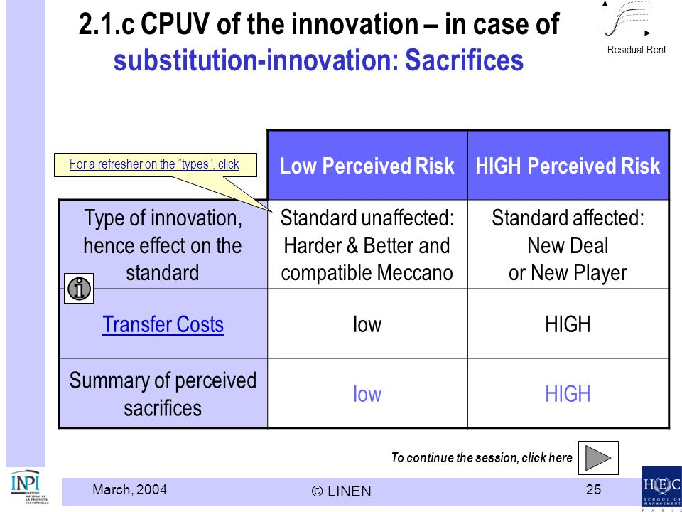 March, 2004 © LINEN 25 2.1.c CPUV of the innovation – in case of substitution-innovation: Sacrifices Low Perceived RiskHIGH Perceived Risk Type of inn
