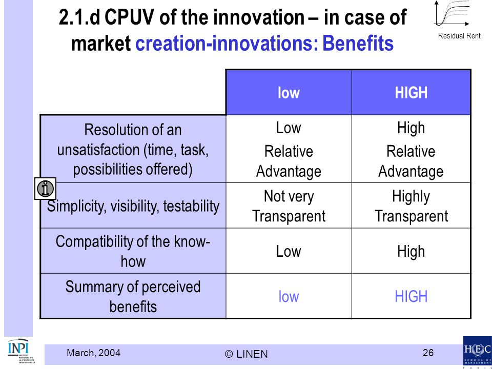 March, 2004 © LINEN 26 2.1.d CPUV of the innovation – in case of market creation-innovations: Benefits lowHIGH Resolution of an unsatisfaction (time,