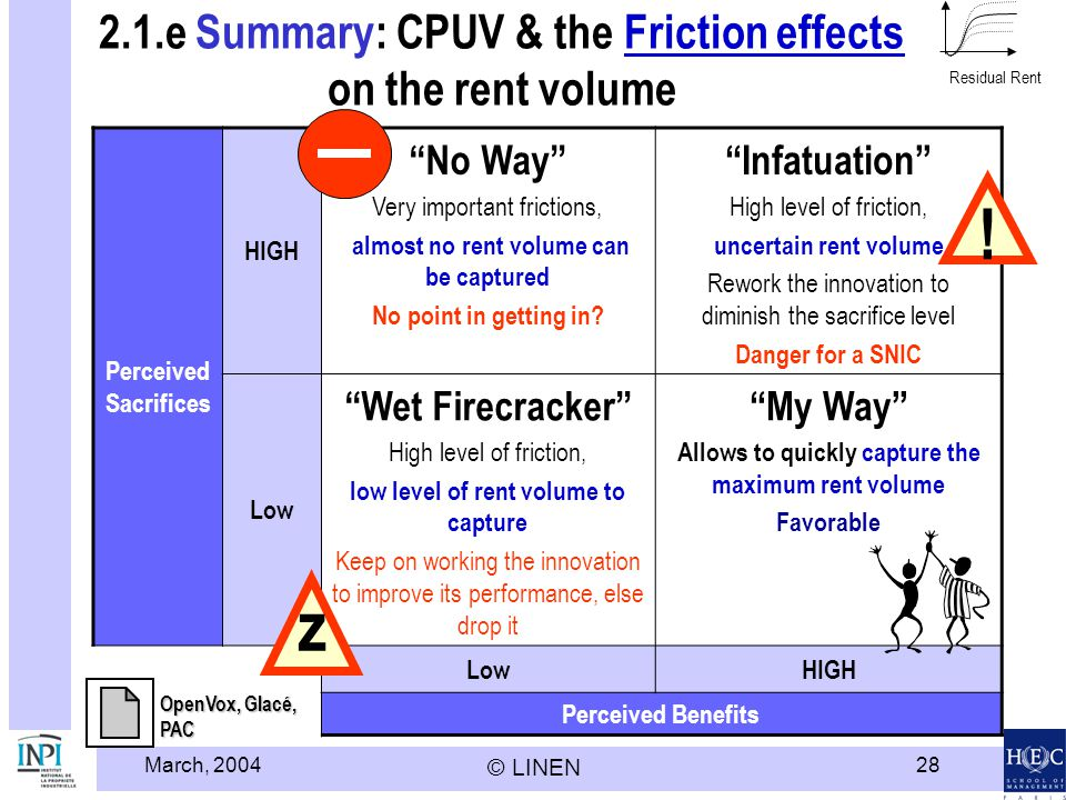 March, 2004 © LINEN 28 2.1.e Summary: CPUV & the Friction effects on the rent volumeFriction effects Perceived Sacrifices HIGH No Way Very important frictions, almost no rent volume can be captured No point in getting in.