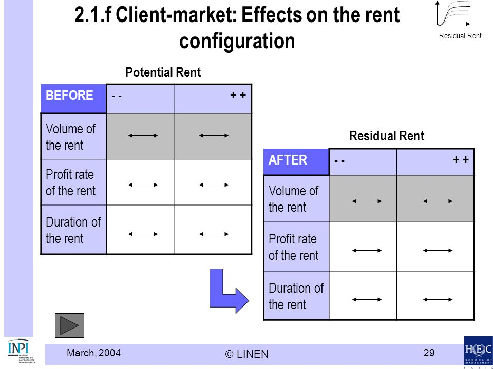 March, 2004 © LINEN 29 2.1.f Client-market: Effects on the rent configuration Residual Rent BEFORE- + Volume of the rent Profit rate of the rent Durat