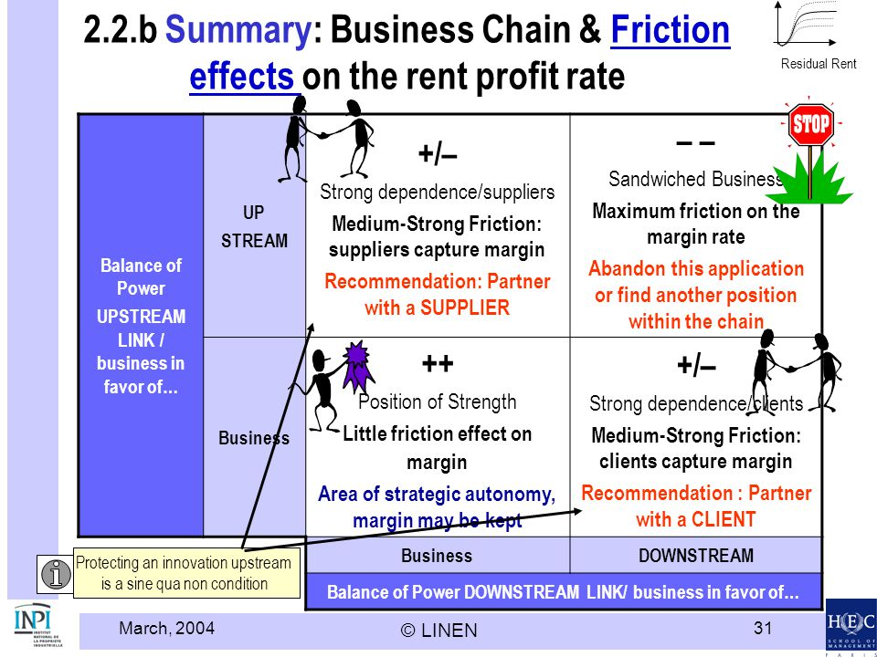 March, 2004 © LINEN 31 2.2.b Summary: Business Chain & Friction effects on the rent profit rateFriction effects Balance of Power UPSTREAM LINK / business in favor of… UP STREAM +/– Strong dependence/suppliers Medium-Strong Friction: suppliers capture margin Recommendation: Partner with a SUPPLIER – Sandwiched Business Maximum friction on the margin rate Abandon this application or find another position within the chain Business ++ Position of Strength Little friction effect on margin Area of strategic autonomy, margin may be kept +/– Strong dependence/clients Medium-Strong Friction: clients capture margin Recommendation : Partner with a CLIENT BusinessDOWNSTREAM Balance of Power DOWNSTREAM LINK/ business in favor of… Residual Rent Protecting an innovation upstream is a sine qua non condition