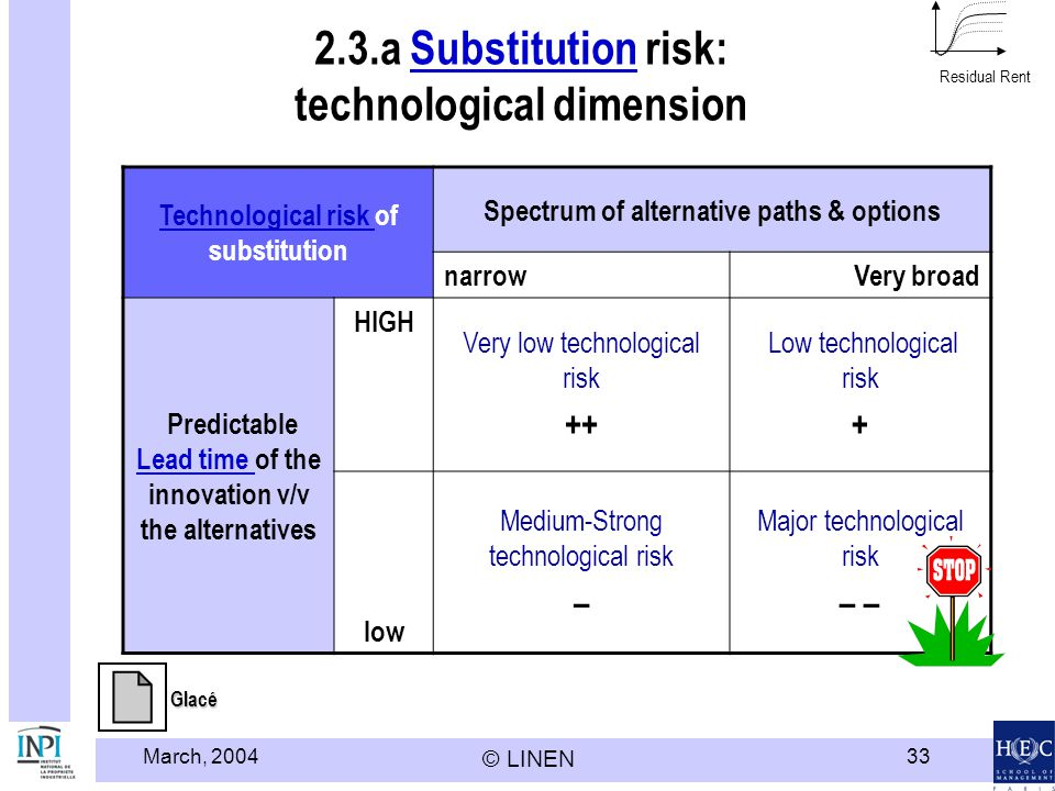 March, 2004 © LINEN 33 2.3.a Substitution risk: technological dimensionSubstitution Technological risk Technological risk of substitution Spectrum of