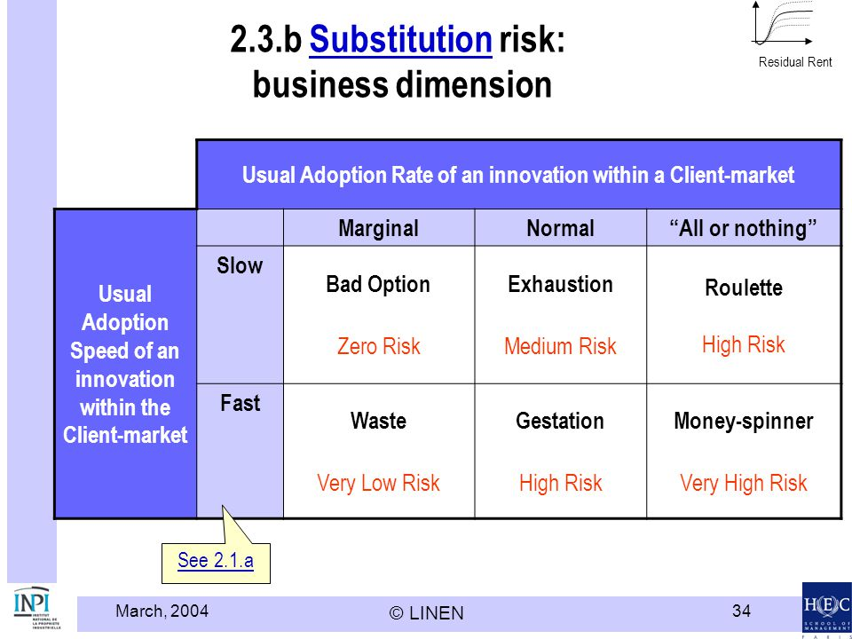 March, 2004 © LINEN 34 2.3.b Substitution risk: business dimensionSubstitution Residual Rent Usual Adoption Rate of an innovation within a Client-market Usual Adoption Speed of an innovation within the Client-market MarginalNormalAll or nothing Slow Bad Option Zero Risk Exhaustion Medium Risk Roulette High Risk Fast Waste Very Low Risk Gestation High Risk Money-spinner Very High Risk See 2.1.a