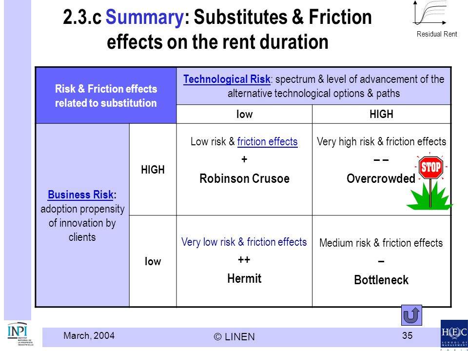 March, 2004 © LINEN 35 2.3.c Summary: Substitutes & Friction effects on the rent duration Risk & Friction effects related to substitution Technological Risk Technological Risk : spectrum & level of advancement of the alternative technological options & paths lowHIGH Business RiskBusiness Risk: adoption propensity of innovation by clients HIGH Low risk & friction effectsfriction effects + Robinson Crusoe Very high risk & friction effects – Overcrowded low Very low risk & friction effects ++ Hermit Medium risk & friction effects – Bottleneck Residual Rent
