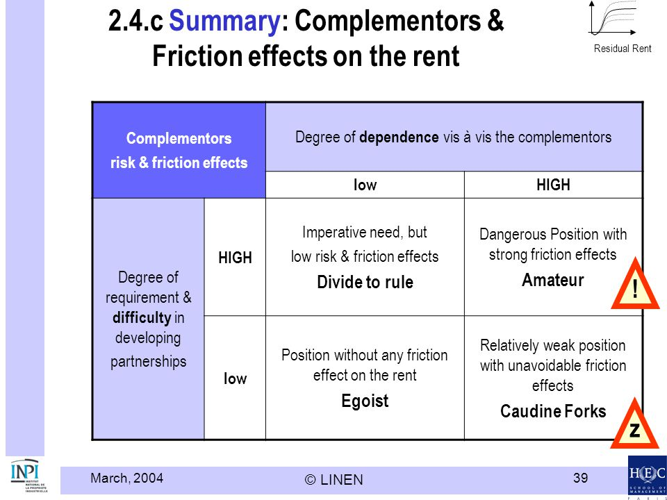 March, 2004 © LINEN 39 2.4.c Summary: Complementors & Friction effects on the rent Complementors risk & friction effects Degree of dependence vis à vis the complementors lowHIGH Degree of requirement & difficulty in developing partnerships HIGH Imperative need, but low risk & friction effects Divide to rule Dangerous Position with strong friction effects Amateur low Position without any friction effect on the rent Egoist Relatively weak position with unavoidable friction effects Caudine Forks .