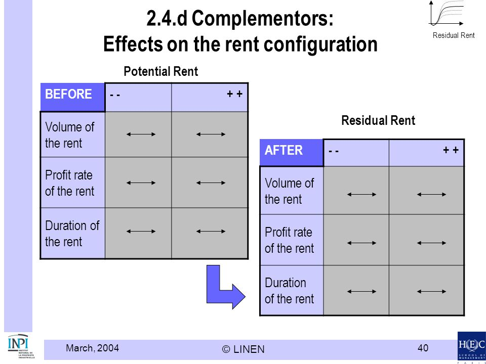 March, 2004 © LINEN 40 2.4.d Complementors: Effects on the rent configuration Residual Rent BEFORE- + Volume of the rent Profit rate of the rent Duration of the rent AFTER- + Volume of the rent Profit rate of the rent Duration of the rent Potential Rent Residual Rent