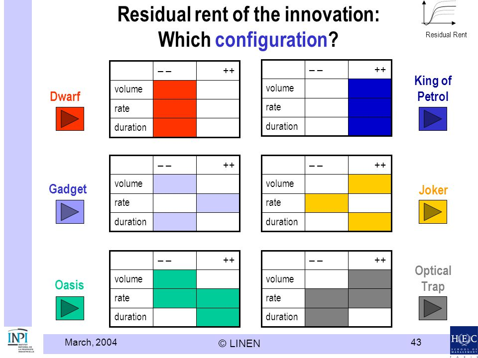 March, 2004 © LINEN 43 Residual rent of the innovation: Which configuration.