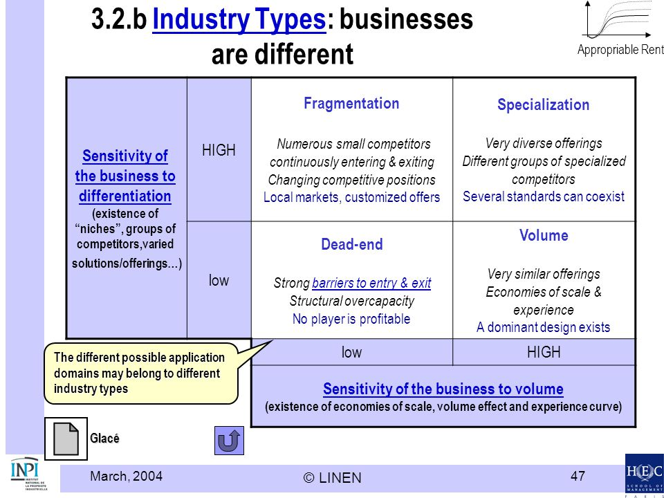 March, 2004 © LINEN 47 3.2.b Industry Types: businesses are differentIndustry Types Sensitivity of the business to differentiation (existence of niches, groups of competitors,varied solutions/offerings…) HIGH Fragmentation Numerous small competitors continuously entering & exiting Changing competitive positions Local markets, customized offers Specialization Very diverse offerings Different groups of specialized competitors Several standards can coexist low Dead-end Strong barriers to entry & exit Structural overcapacitybarriers to entry & exit No player is profitable Volume Very similar offerings Economies of scale & experience A dominant design exists lowHIGH Sensitivity of the business to volume (existence of economies of scale, volume effect and experience curve) Appropriable Rent The different possible application domains may belong to different industry types Glacé