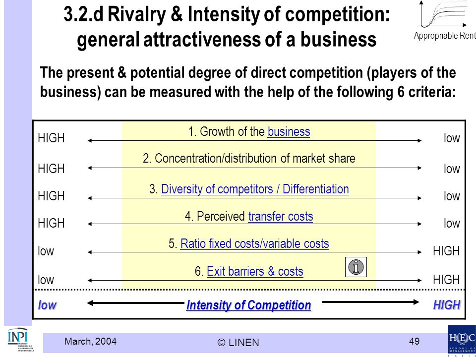 March, 2004 © LINEN 49 3.2.d Rivalry & Intensity of competition: general attractiveness of a business HIGH 1. Growth of the businessbusiness low HIGH