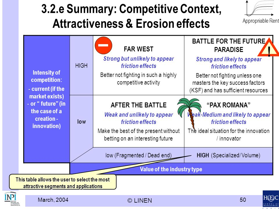 March, 2004 © LINEN 50 3.2.e Summary: Competitive Context, Attractiveness & Erosion effects Intensity of competition: - current (if the market exists)