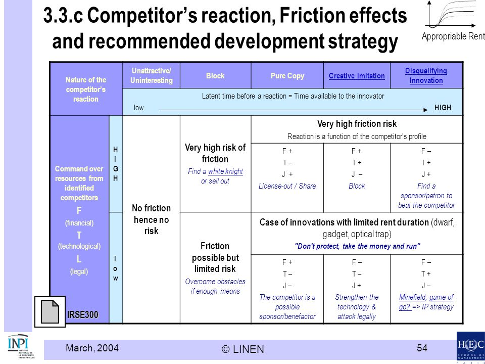 March, 2004 © LINEN 54 Appropriable Rent 3.3.c Competitors reaction, Friction effects and recommended development strategy Nature of the competitors r