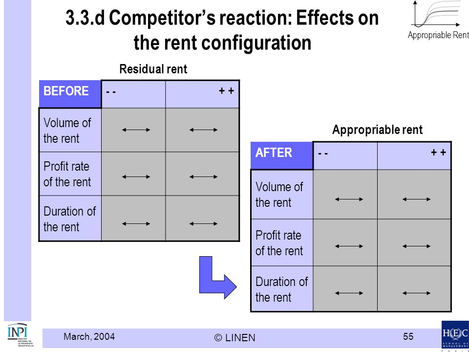 March, 2004 © LINEN 55 3.3.d Competitors reaction: Effects on the rent configuration BEFORE- + Volume of the rent Profit rate of the rent Duration of