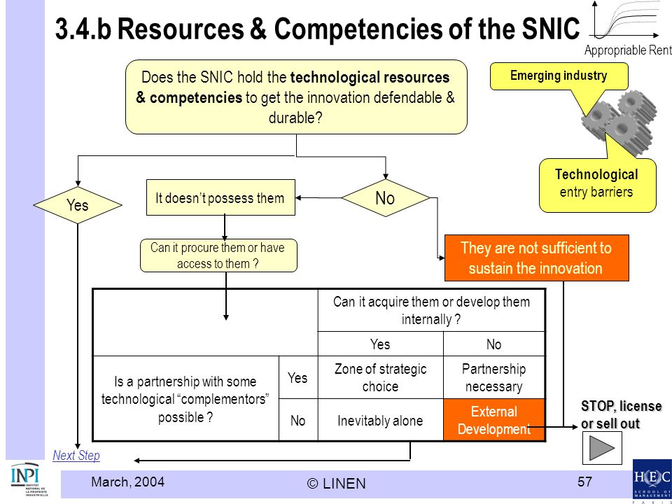 March, 2004 © LINEN 57 3.4.b Resources & Competencies of the SNIC Next Step Does the SNIC hold the technological resources & competencies to get the innovation defendable & durable.