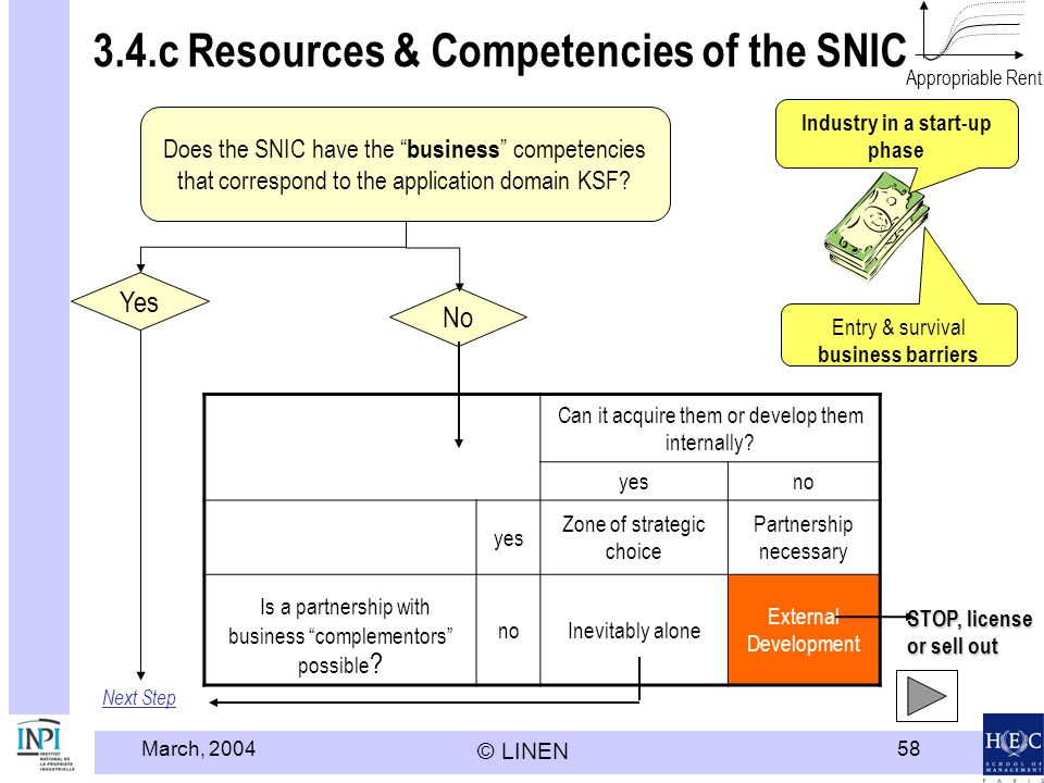 March, 2004 © LINEN 58 3.4.c Resources & Competencies of the SNIC Next Step Does the SNIC have the business competencies that correspond to the applic