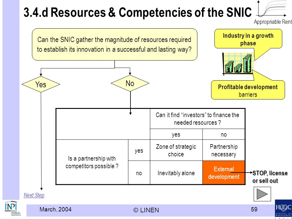 March, 2004 © LINEN 59 3.4.d Resources & Competencies of the SNIC Next Step Can the SNIC gather the magnitude of resources required to establish its innovation in a successful and lasting way.