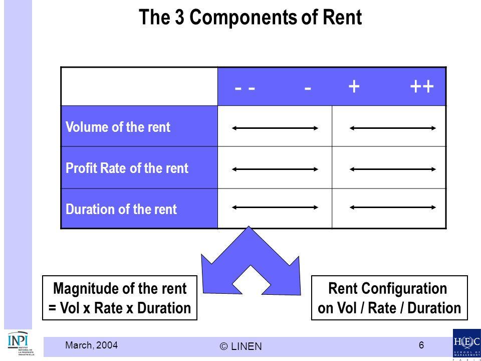 March, 2004 © LINEN 6 - - - + ++ Volume of the rent Profit Rate of the rent Duration of the rent The 3 Components of Rent Rent Configuration on Vol / Rate / Duration Magnitude of the rent = Vol x Rate x Duration