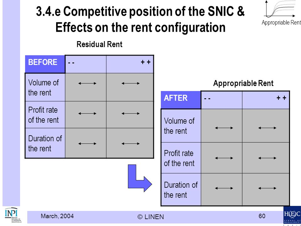 March, 2004 © LINEN 60 3.4.e Competitive position of the SNIC & Effects on the rent configuration BEFORE- + Volume of the rent Profit rate of the rent Duration of the rent AFTER- + Volume of the rent Profit rate of the rent Duration of the rent Residual Rent Appropriable Rent