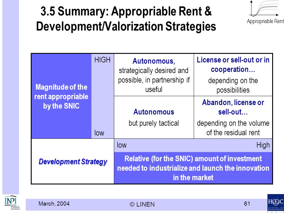 March, 2004 © LINEN 61 3.5 Summary: Appropriable Rent & Development/Valorization Strategies Magnitude of the rent appropriable by the SNIC HIGH Autono