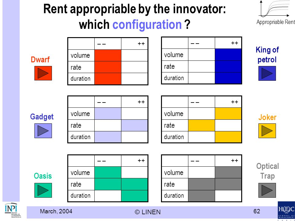 March, 2004 © LINEN 62 Rent appropriable by the innovator: which configuration ? duration rate volume ++– duration rate volume ++– duration rate volum