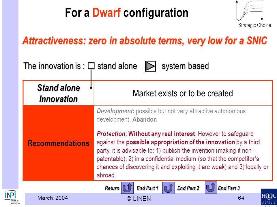 March, 2004 © LINEN 64 Return End Part 1 End Part 2 End Part 3 For a Dwarf configuration Stand alone Innovation Market exists or to be created Recomme