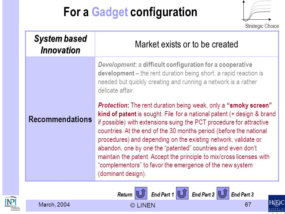 March, 2004 © LINEN 67 Return End Part 1 End Part 2 End Part 3 For a Gadget configuration System based Innovation Market exists or to be created Recommendations Development : a difficult configuration for a cooperative development – the rent duration being short, a rapid reaction is needed but quickly creating and running a network is a rather delicate affair.