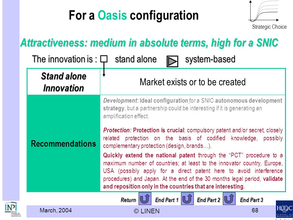 March, 2004 © LINEN 68 Return End Part 1 End Part 2 End Part 3 For a Oasis configuration Stand alone Innovation Market exists or to be created Recomme