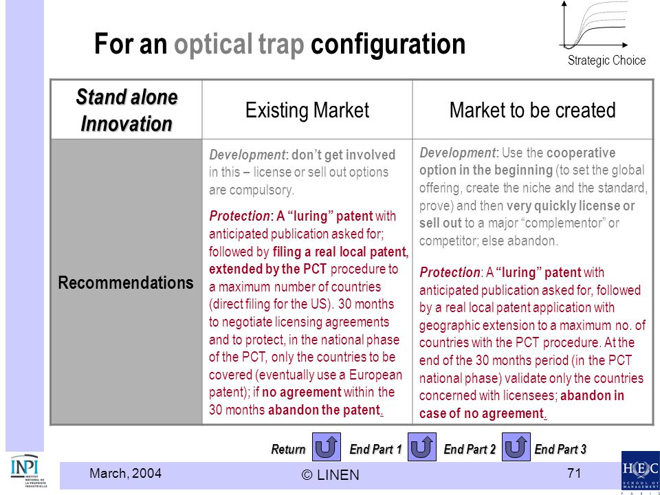 March, 2004 © LINEN 71 Return End Part 1 End Part 2 End Part 3 For an optical trap configuration Stand alone Innovation Existing MarketMarket to be created Recommendations Development : dont get involved in this – license or sell out options are compulsory.