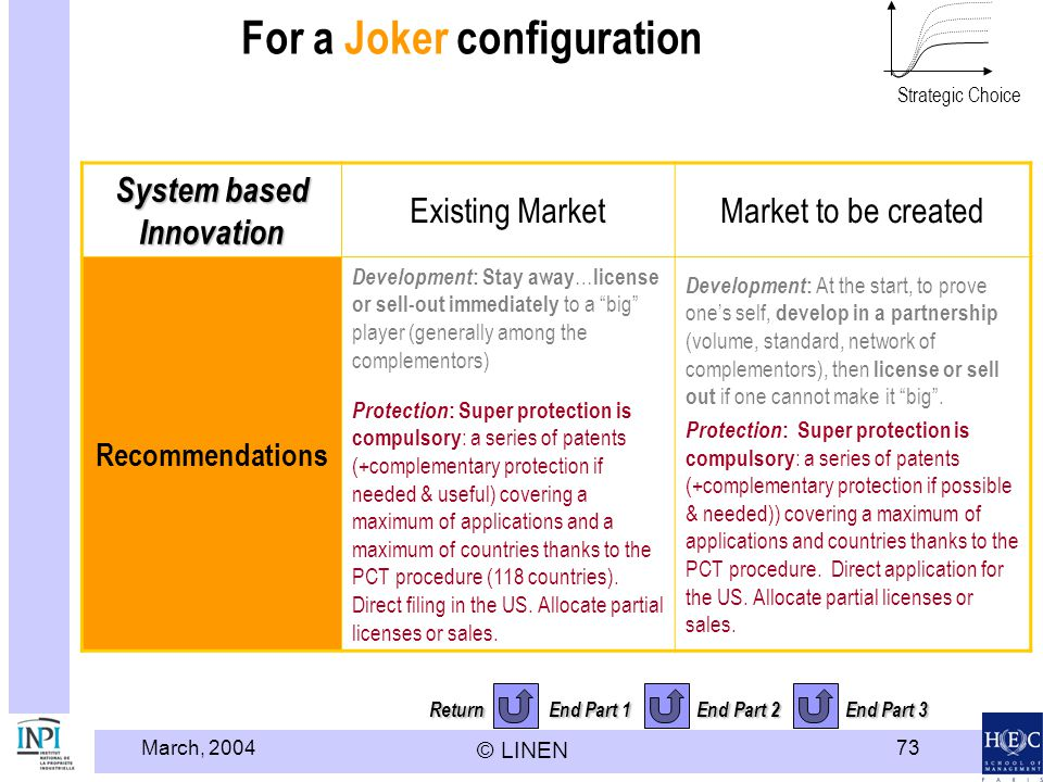 March, 2004 © LINEN 73 Return End Part 1 End Part 2 End Part 3 For a Joker configuration System based Innovation Existing MarketMarket to be created Recommendations Development : Stay away … license or sell-out immediately to a big player (generally among the complementors) Protection : Super protection is compulsory : a series of patents (+complementary protection if needed & useful) covering a maximum of applications and a maximum of countries thanks to the PCT procedure (118 countries).