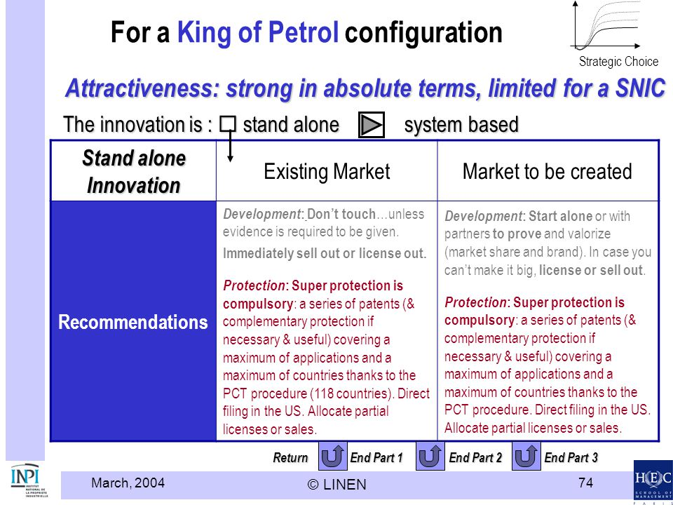 March, 2004 © LINEN 74 Return End Part 1 End Part 2 End Part 3 For a King of Petrol configuration Stand alone Innovation Existing MarketMarket to be created Recommendations Development : Dont touch …unless evidence is required to be given.