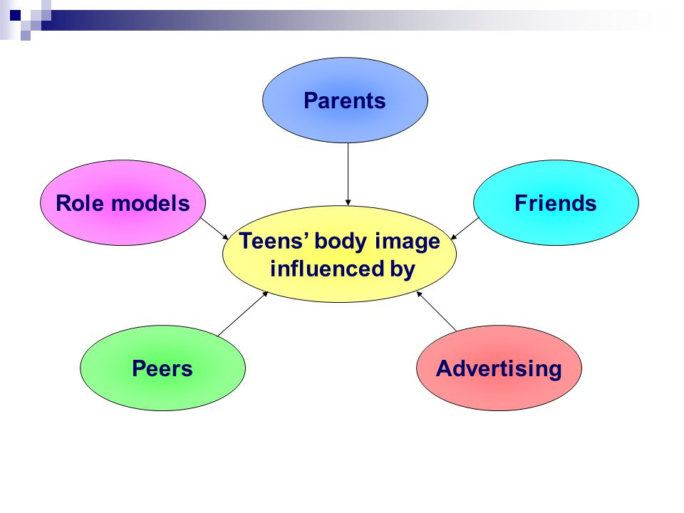 Teens body image influenced by Role models Peers Friends Parents Advertising
