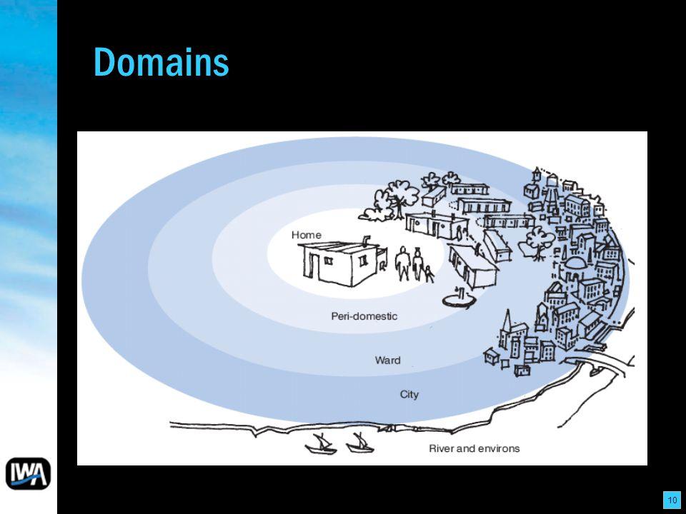 10 Domains