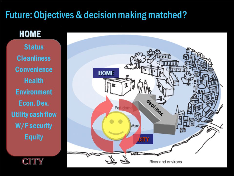 Future: Objectives & decision making matched?HOME CITY Status Cleanliness Convenience Health Environment Econ. Dev. Utility cash flow W/F security Equ