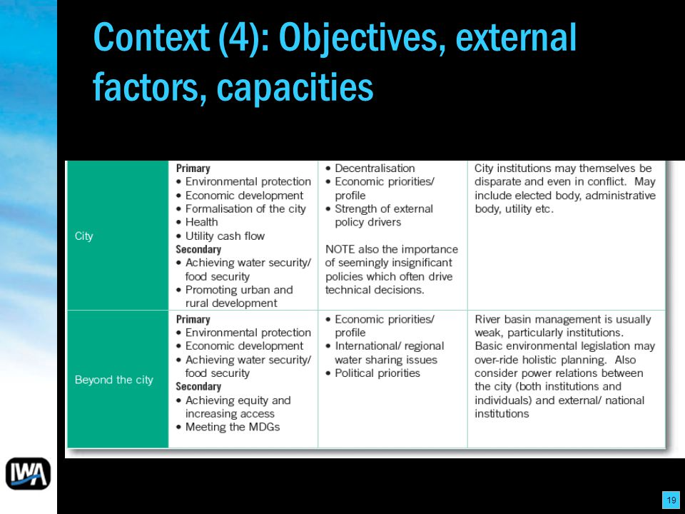 19 Context (4): Objectives, external factors, capacities