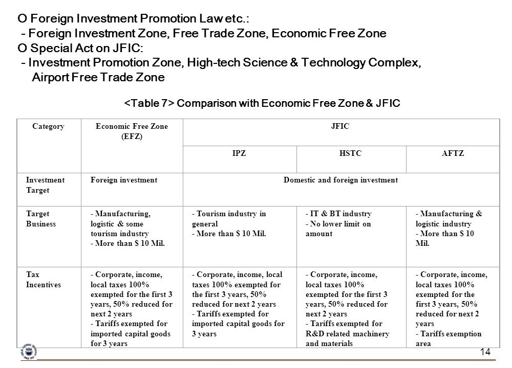 14 O Foreign Investment Promotion Law etc.: - Foreign Investment Zone, Free Trade Zone, Economic Free Zone O Special Act on JFIC: - Investment Promotion Zone, High-tech Science & Technology Complex, Airport Free Trade Zone CategoryEconomic Free Zone (EFZ) JFIC IPZHSTCAFTZ Investment Target Foreign investmentDomestic and foreign investment Target Business - Manufacturing, logistic & some tourism industry - More than $ 10 Mil.