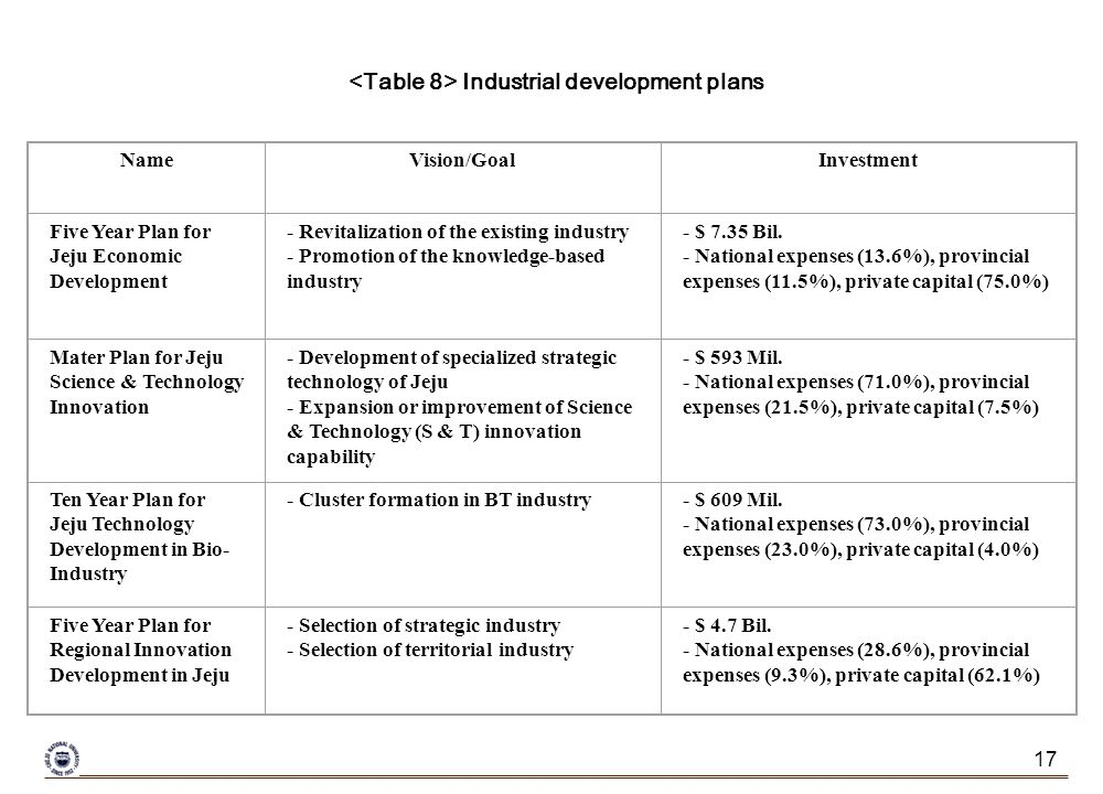 17 NameVision/GoalInvestment Five Year Plan for Jeju Economic Development - Revitalization of the existing industry - Promotion of the knowledge-based industry - $ 7.35 Bil.