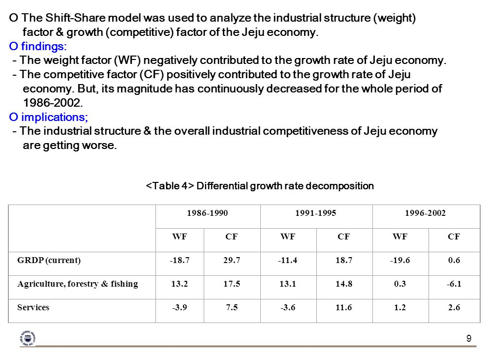 9 O The Shift-Share model was used to analyze the industrial structure (weight) factor & growth (competitive) factor of the Jeju economy.